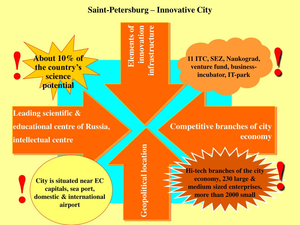 Saint-Petersburg – Innovative City