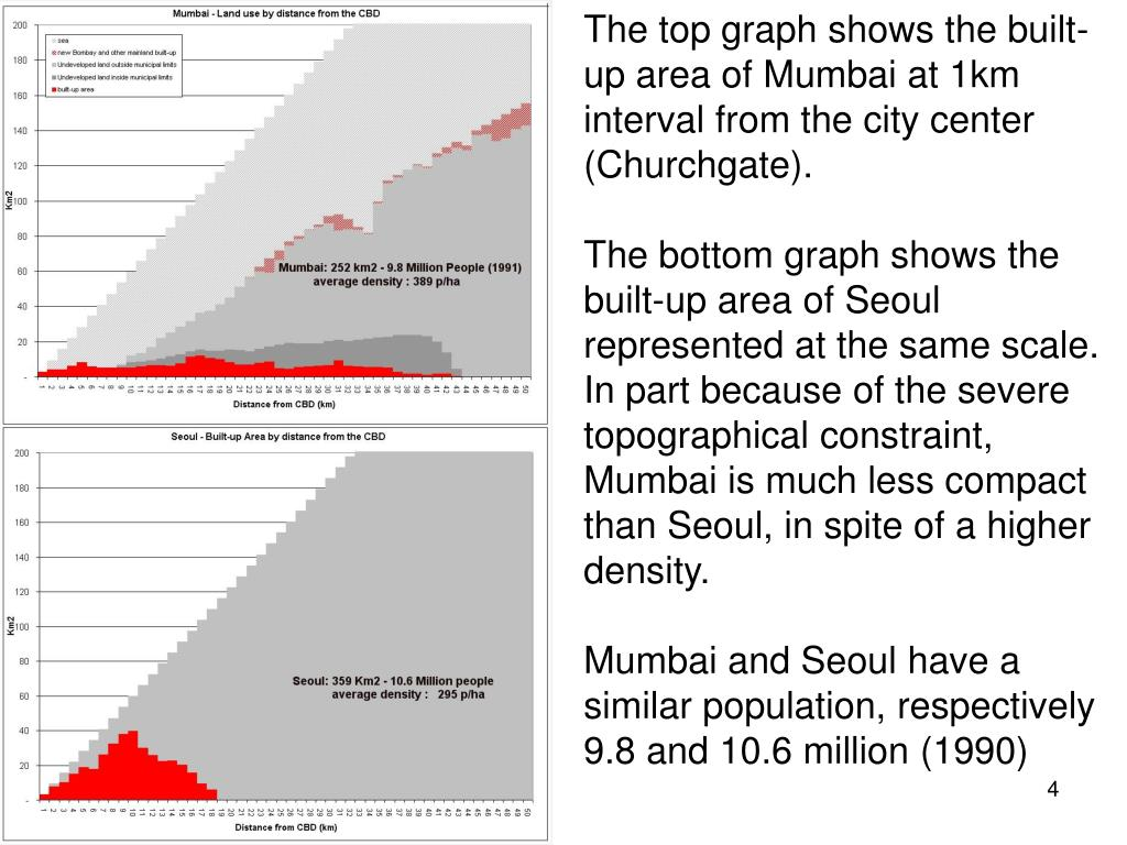 The top graph shows the built-up area of Mumbai at 1km interval from the city center (Churchgate).