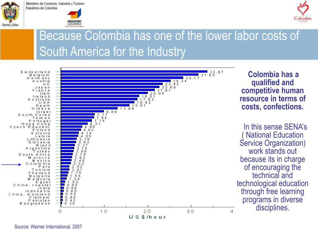 Because Colombia has one of the lower labor costs of South America for the Industry