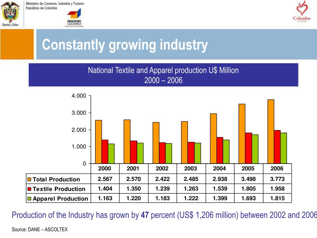 Constantly growing industry