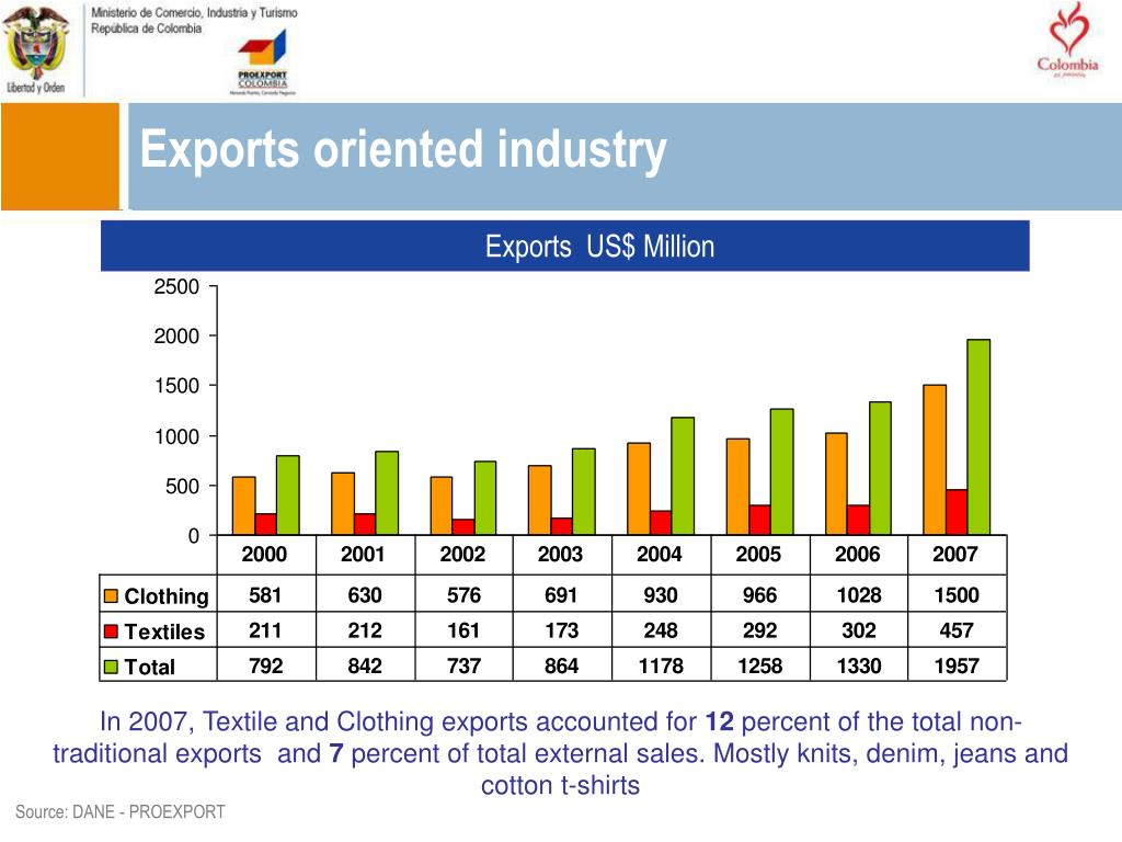 Exports oriented industry