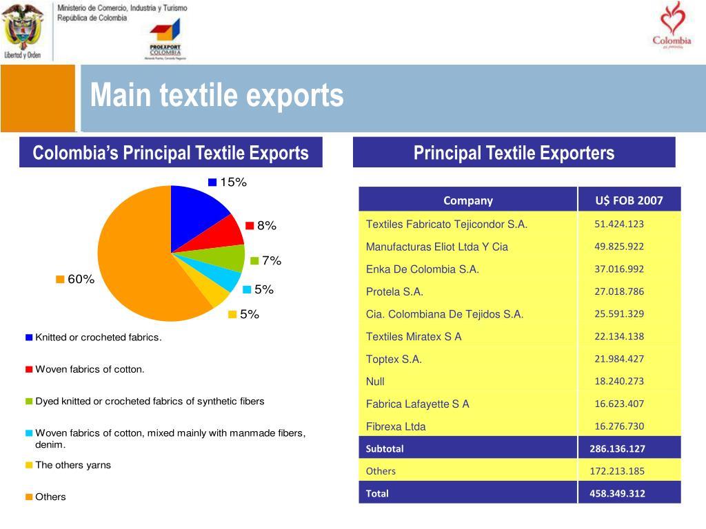 Main textile exports