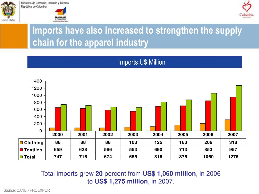Imports have also increased to strengthen the supply