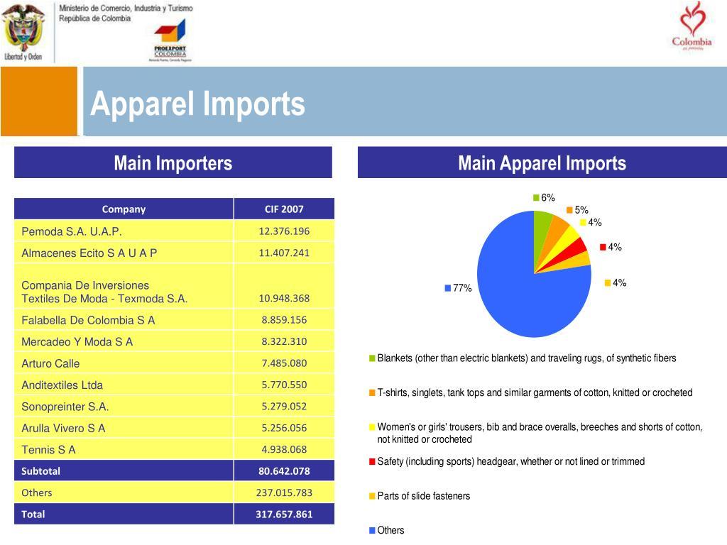 Apparel Imports