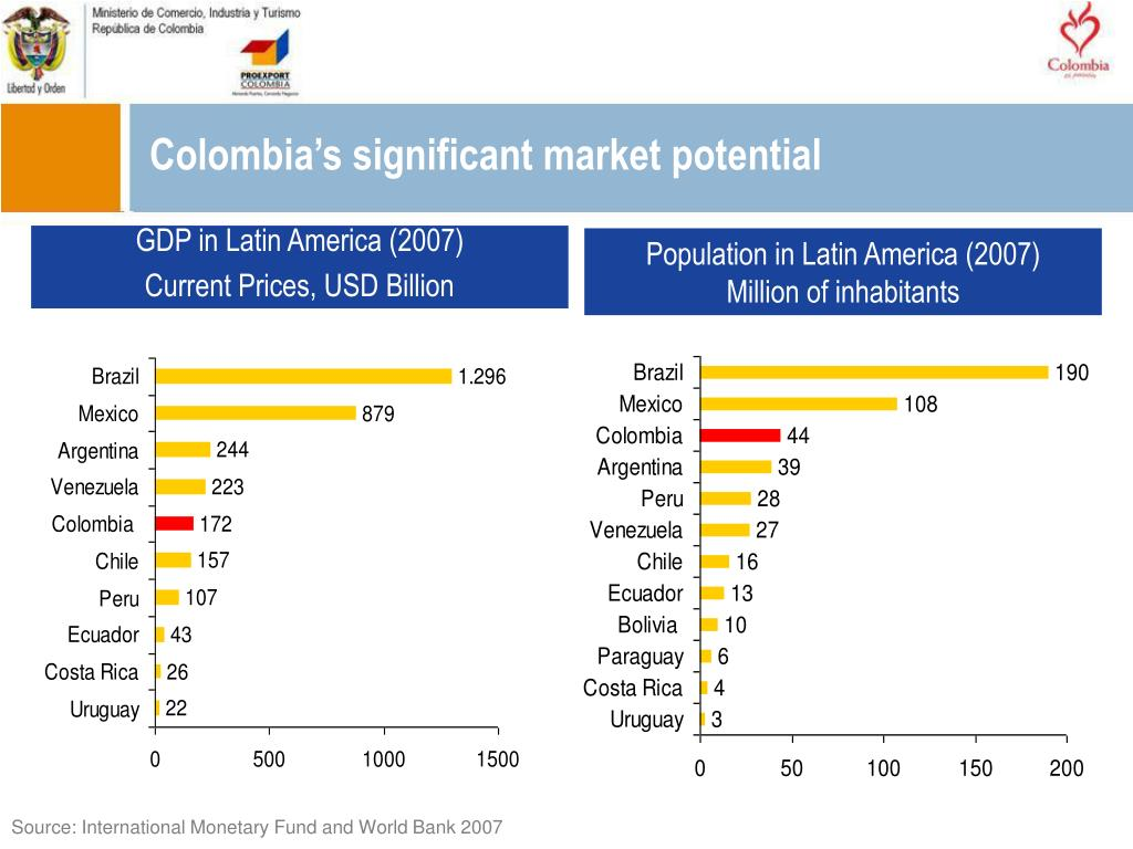 Colombia's significant market potential
