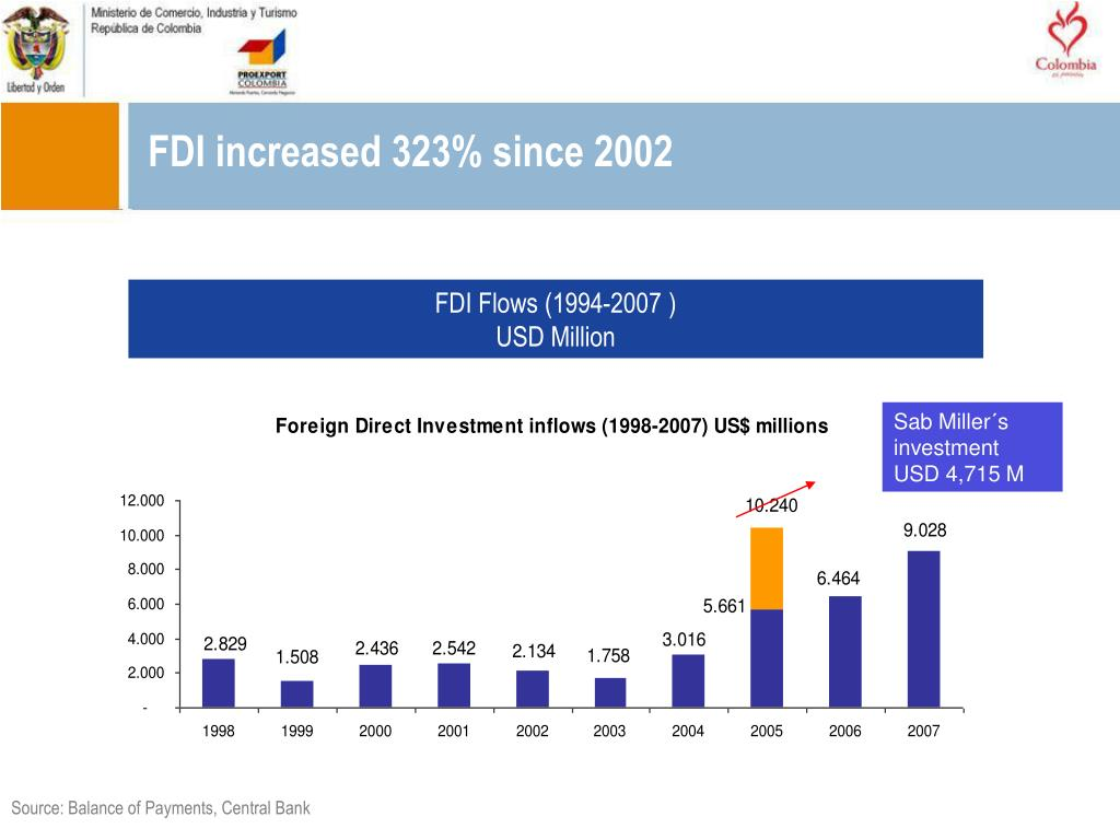 FDI increased 323% since 2002
