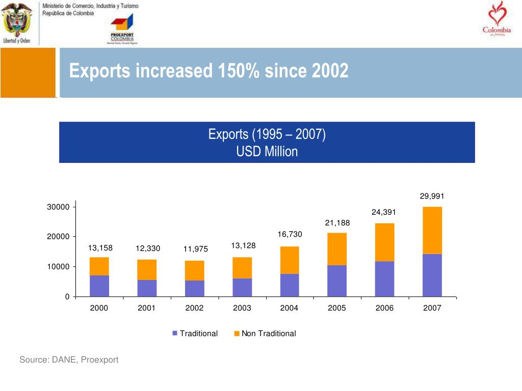 Exports increased 150% since 2002