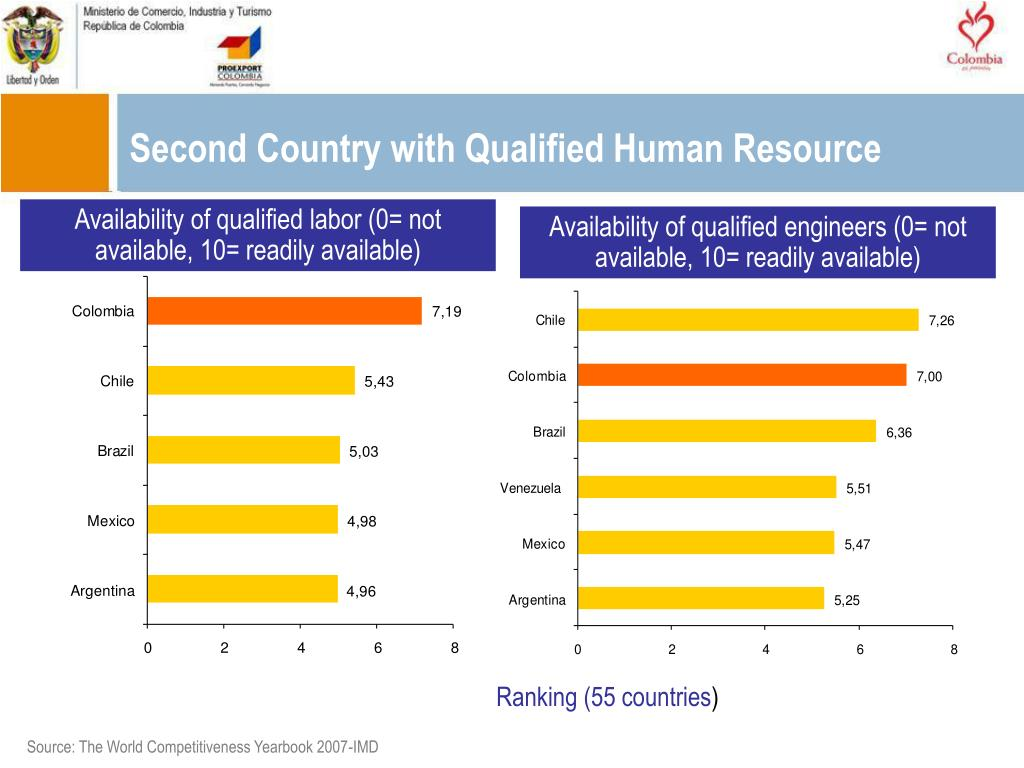 Second Country with Qualified Human Resource