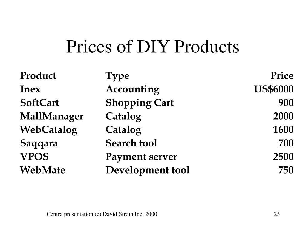 Prices of DIY Products
