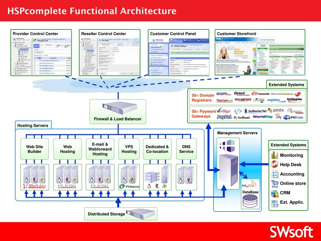 HSPcomplete Functional Architecture