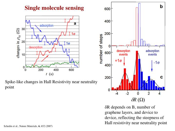 Single molecule sensing