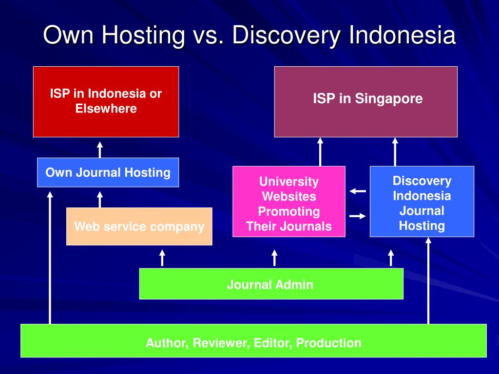 Own Hosting vs. Discovery Indonesia