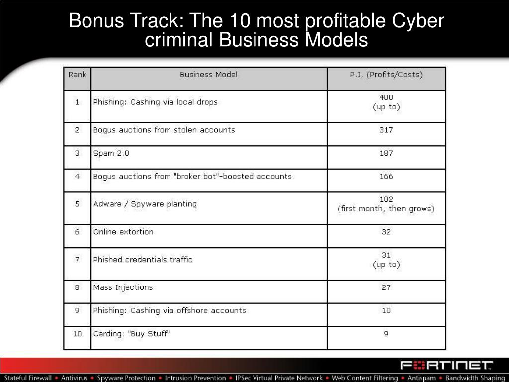 Bonus Track: The 10 most profitable Cyber criminal Business Models