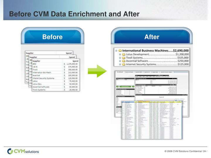 Before CVM Data Enrichment and After