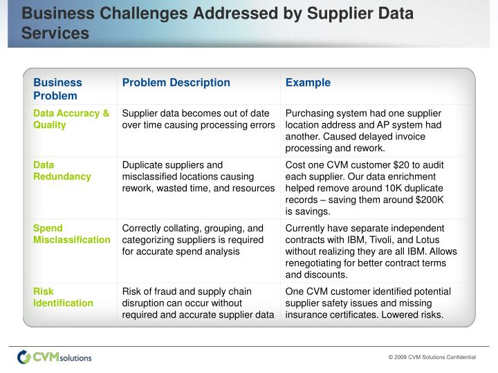 Business Challenges Addressed by Supplier Data Services
