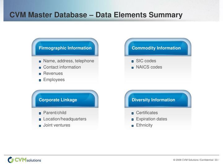 CVM Master Database – Data Elements Summary