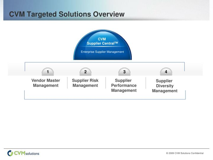 CVM Targeted Solutions Overview