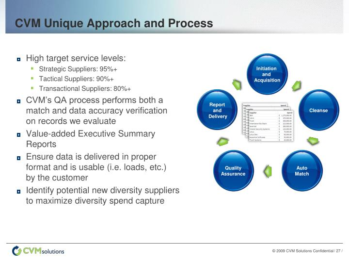 CVM Unique Approach and Process