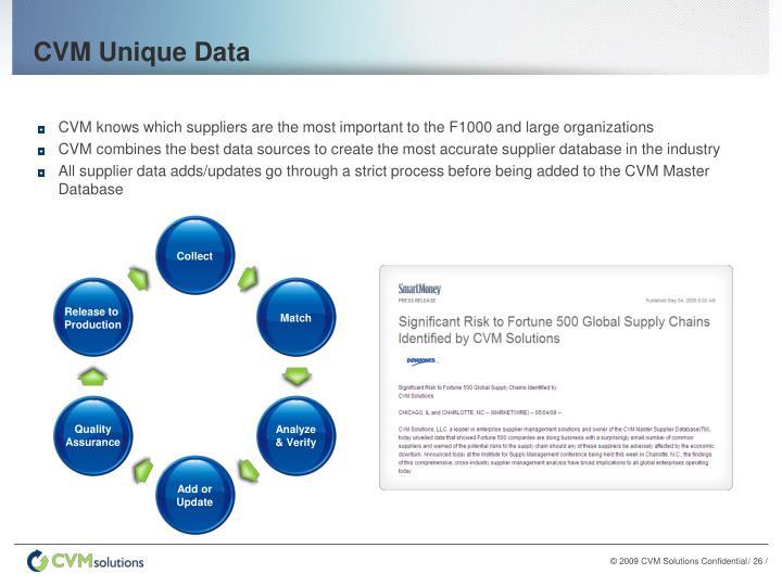 CVM Unique Data