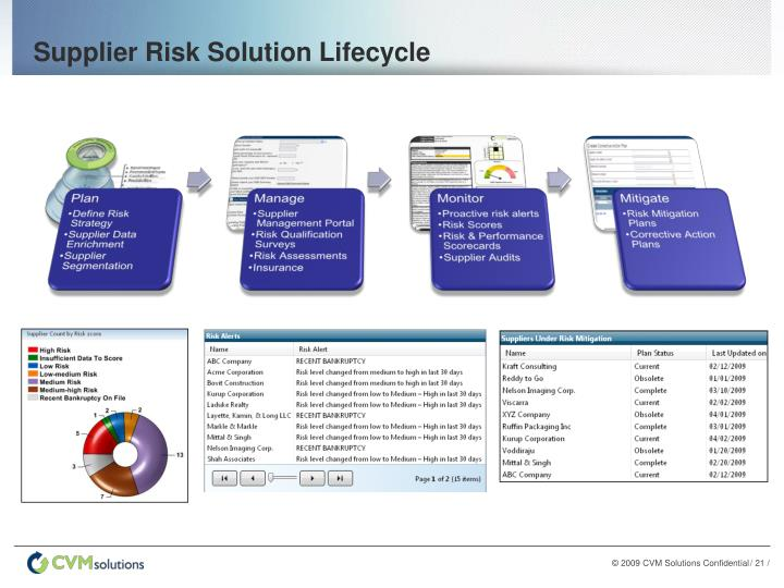 Supplier Risk Solution Lifecycle