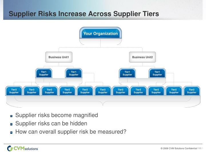 Supplier Risks Increase Across Supplier Tiers