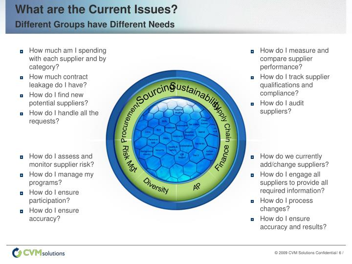 What are the Current Issues?