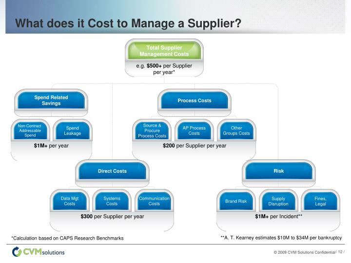 What does it Cost to Manage a Supplier?
