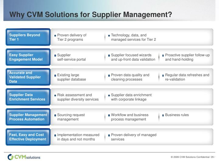 Why CVM Solutions for Supplier Management?