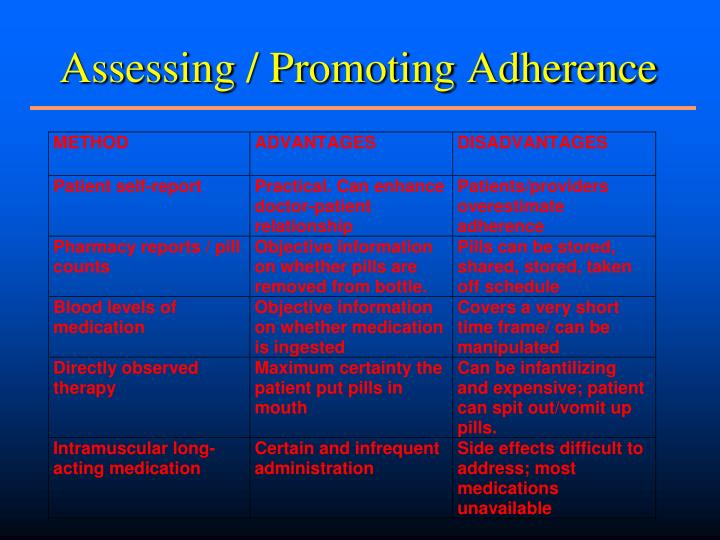 Assessing / Promoting Adherence