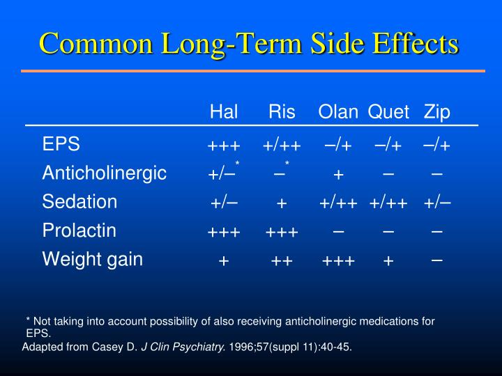 Common Long-Term Side Effects