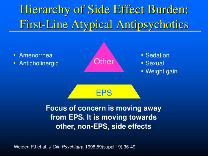 Hierarchy of Side Effect Burden:
