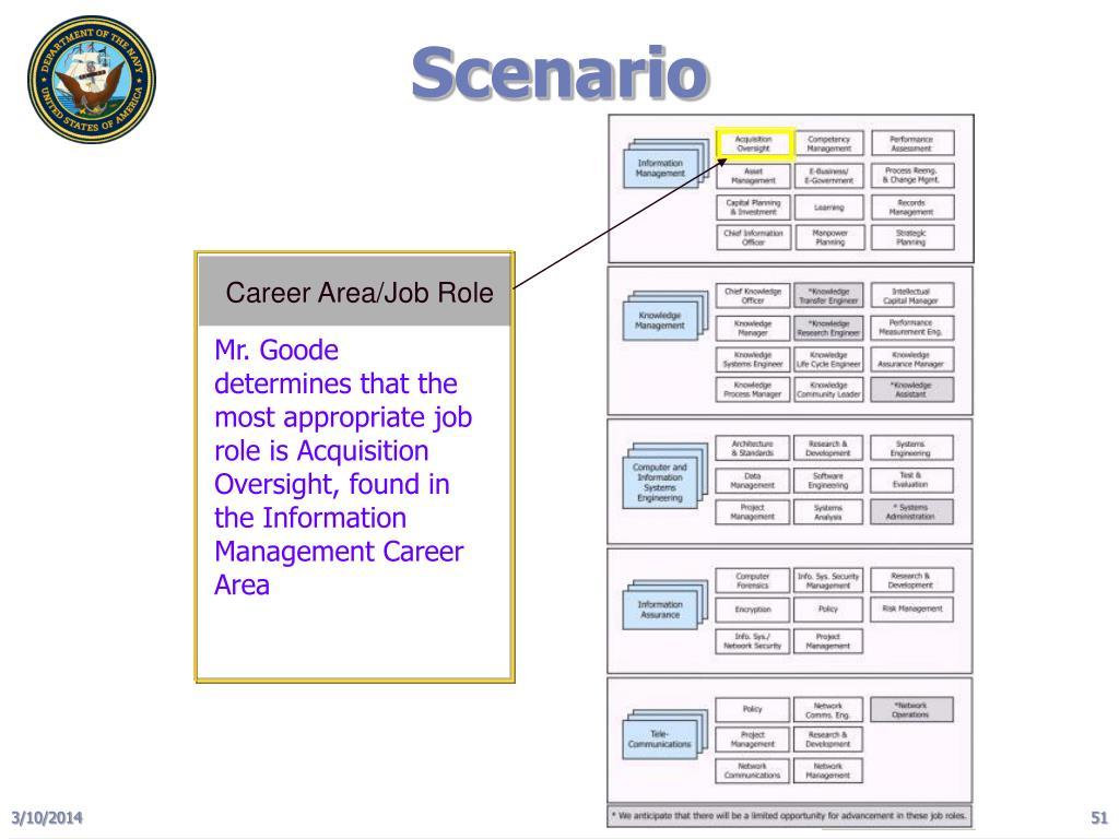 Career Area/Job Role