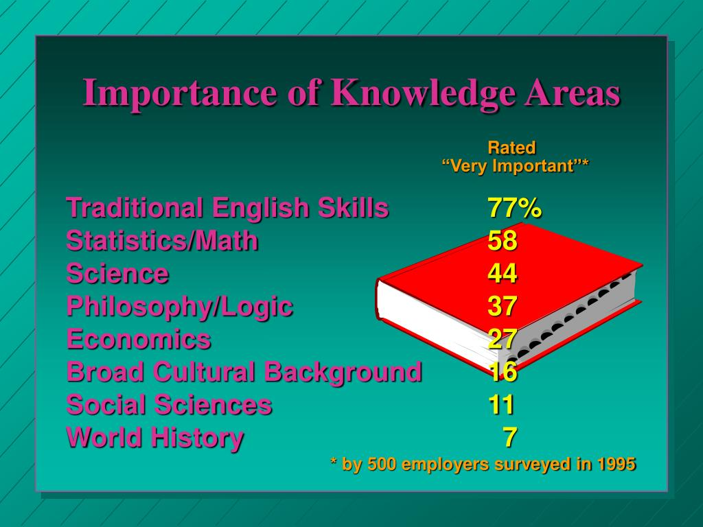 Importance of Knowledge Areas