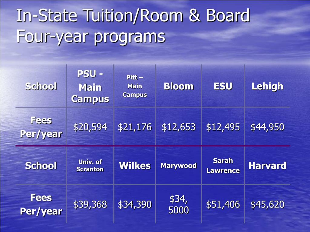 In-State Tuition/Room & Board