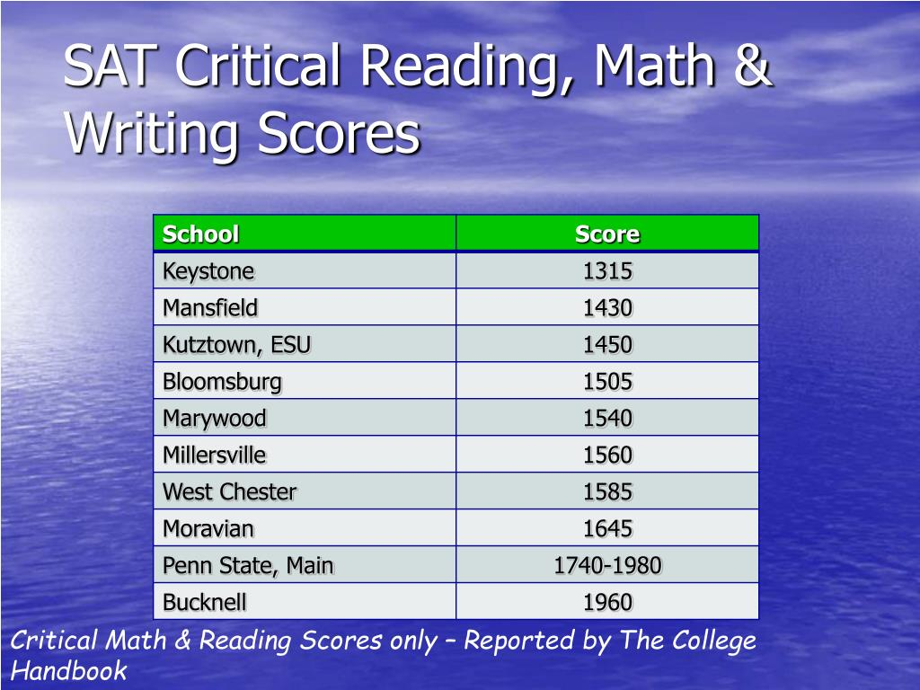 SAT Critical Reading, Math & Writing Scores