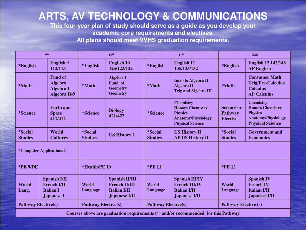 ARTS, AV TECHNOLOGY & COMMUNICATIONS