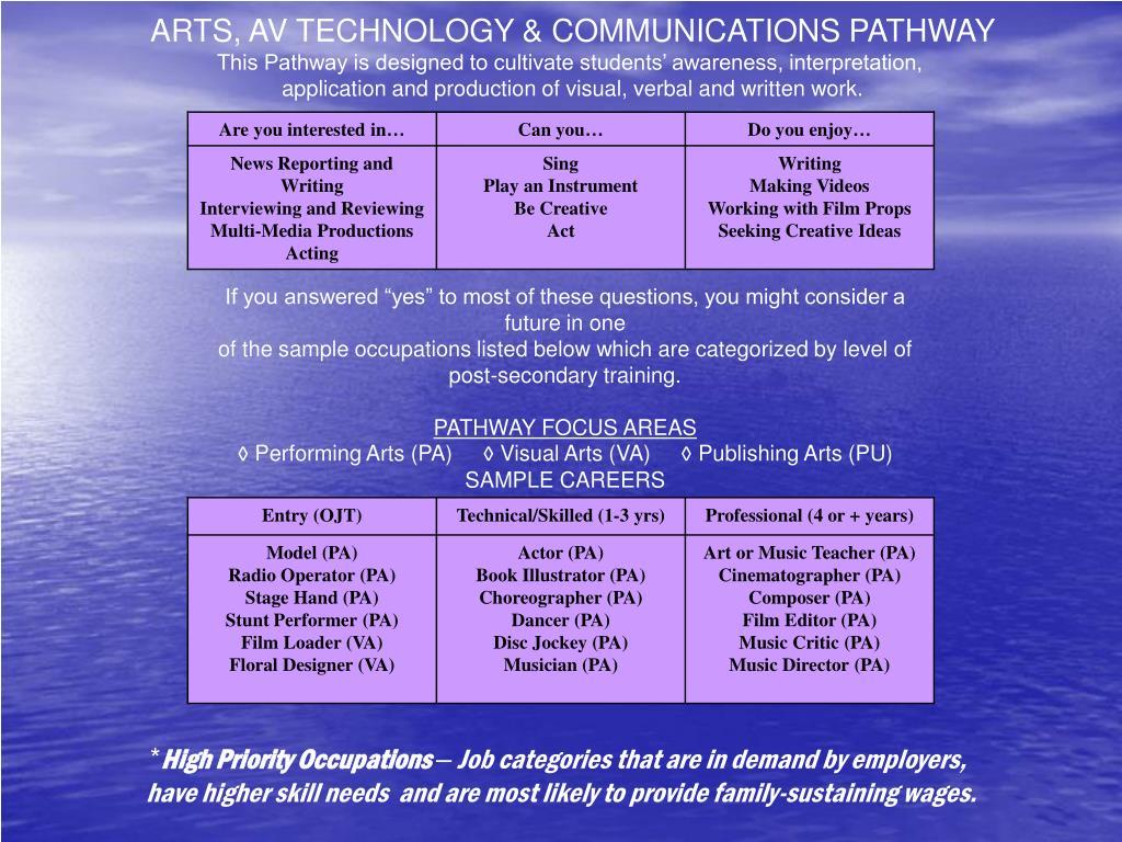 ARTS, AV TECHNOLOGY & COMMUNICATIONS PATHWAY