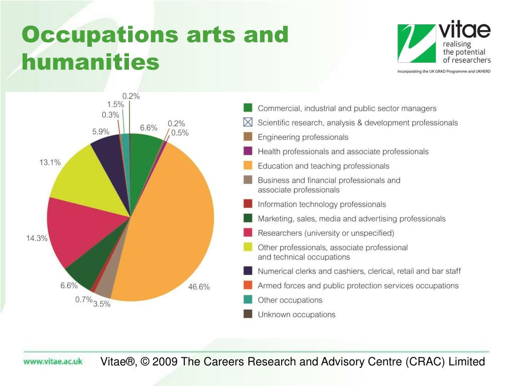 Occupations arts and humanities