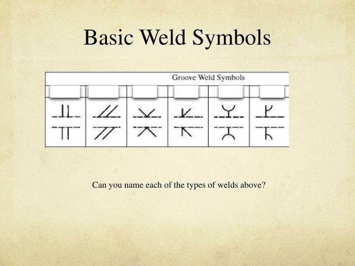 Basic Weld Symbols