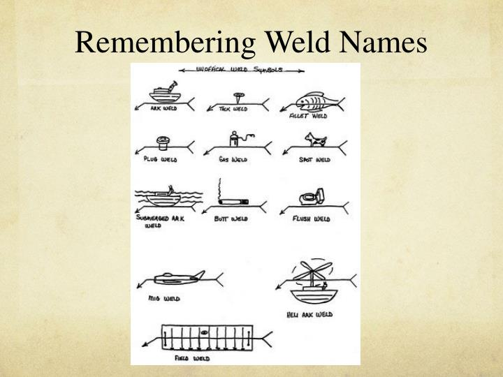 Remembering Weld Names
