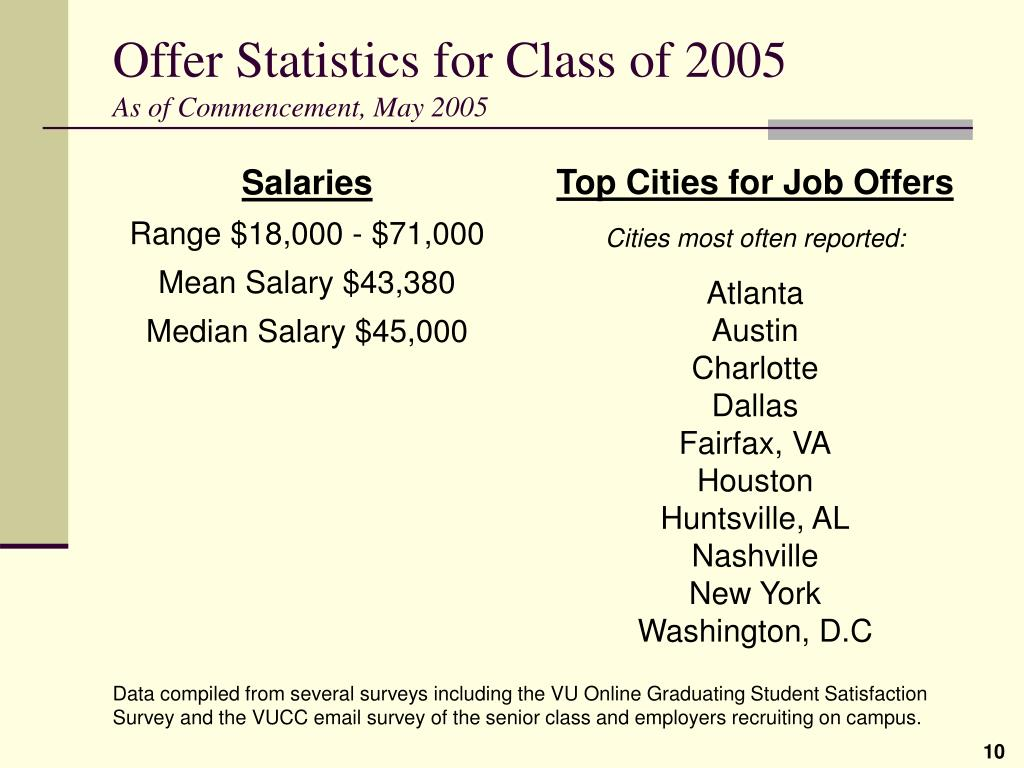 Top Cities for Job Offers