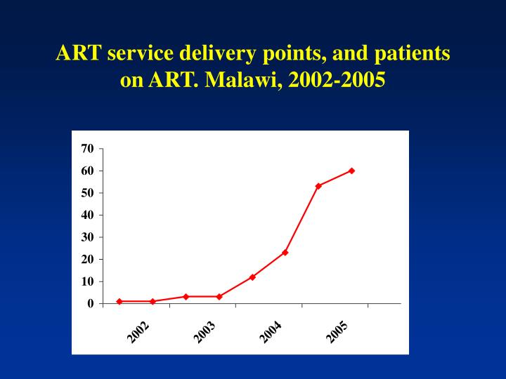 Art service delivery points and patients on art malawi 2002 2005