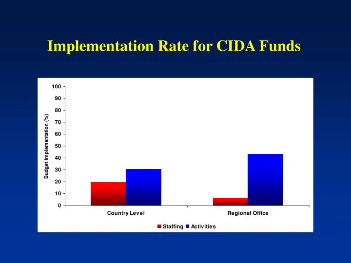 Implementation Rate for CIDA Funds