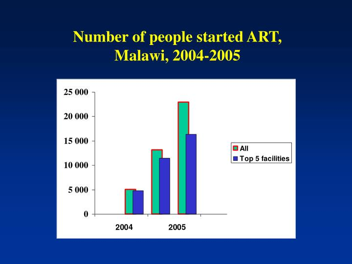 Number of people started ART,