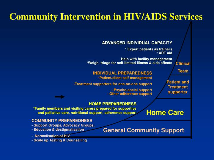 Community Intervention in HIV/AIDS Services