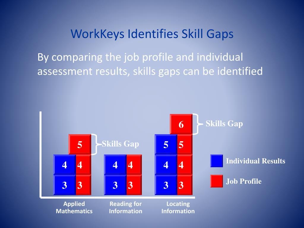 WorkKeys Identifies Skill Gaps