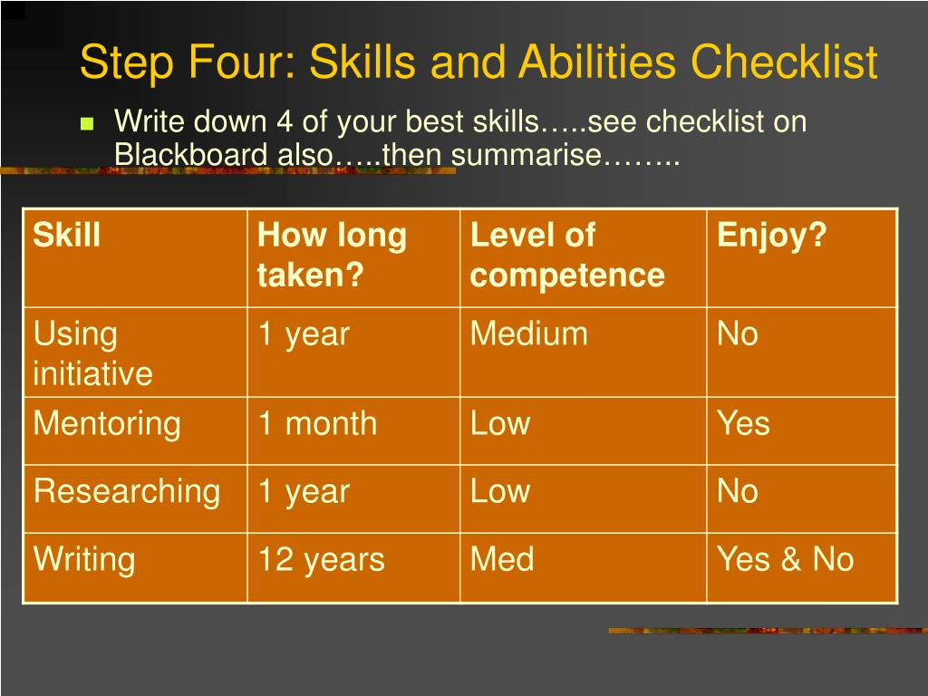 Step Four: Skills and Abilities Checklist