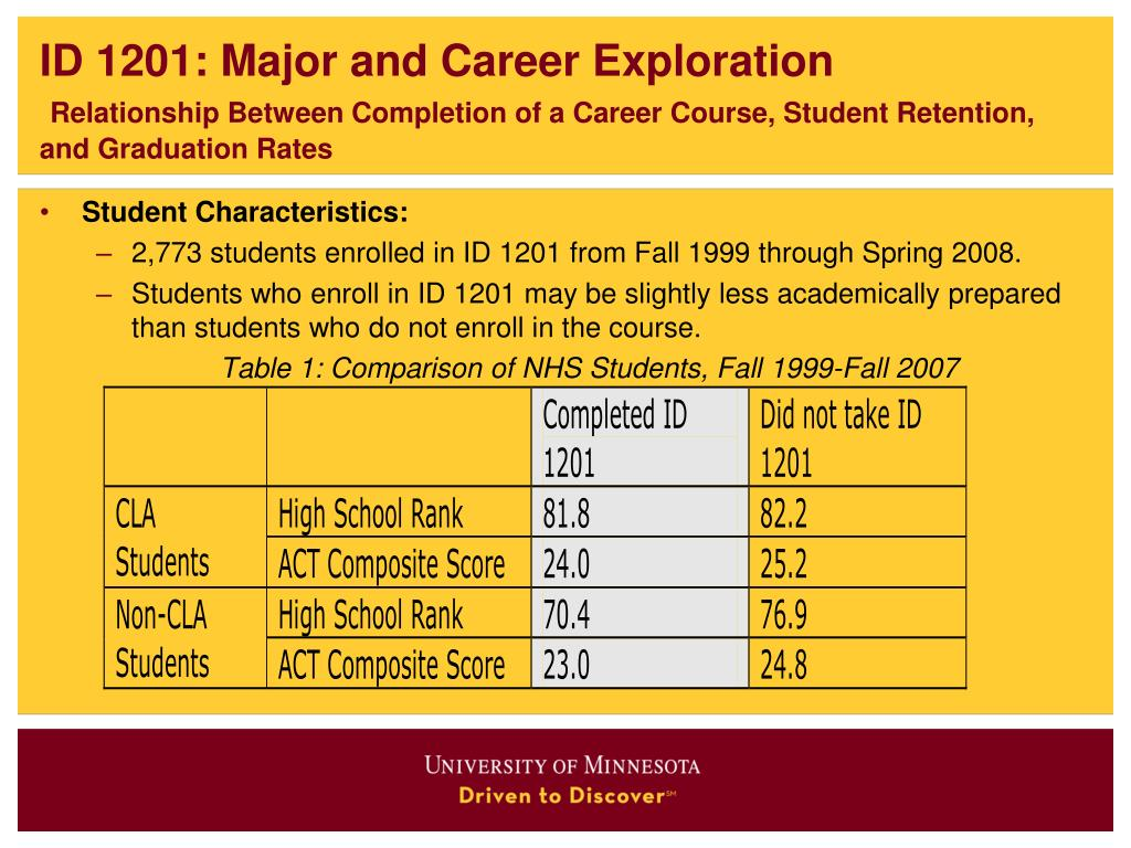 ID 1201: Major and Career Exploration
