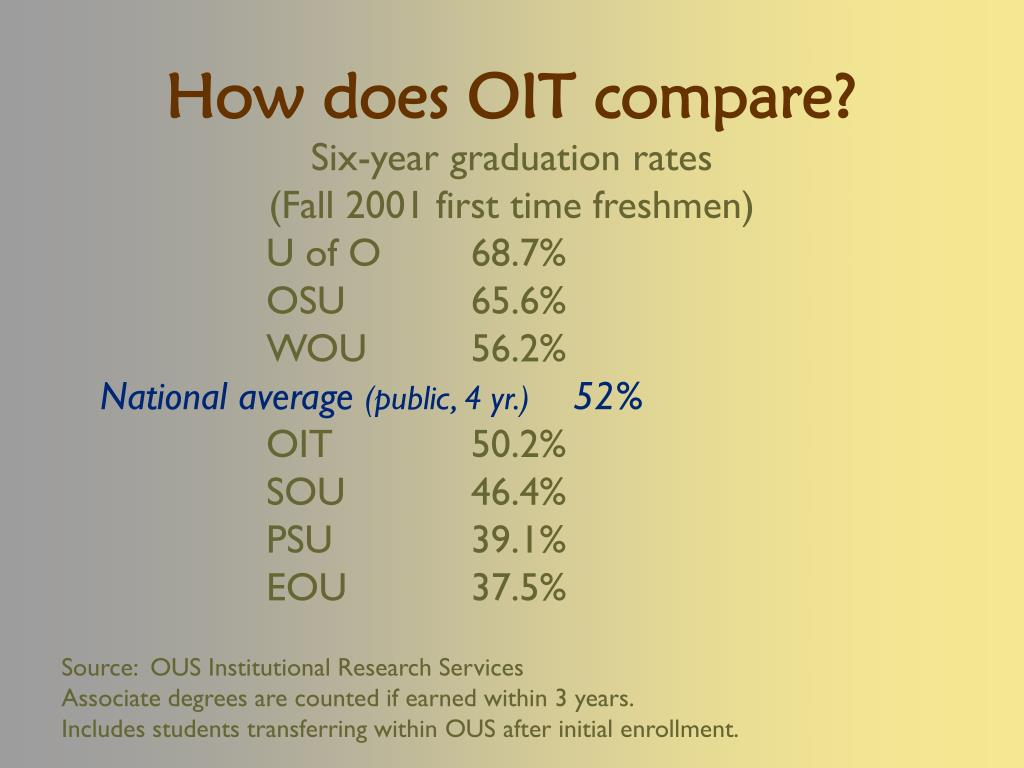 How does OIT compare?