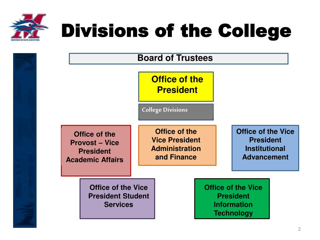 Divisions of the College